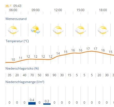 Wetter in Münsingen am Mobilitätstag